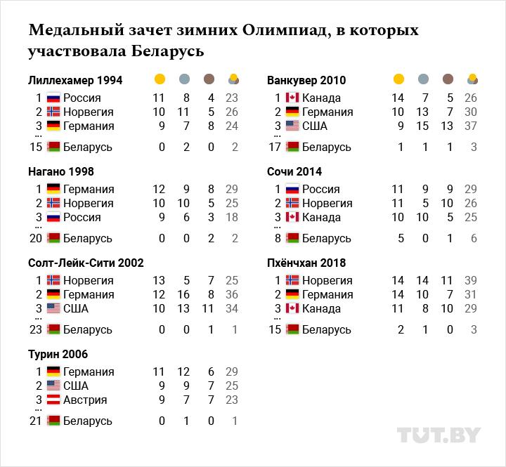 XXIII зимняя Олимпиада