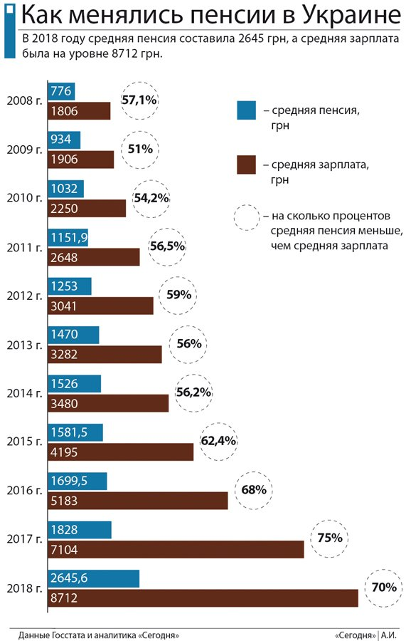 существенно урежут пенсии