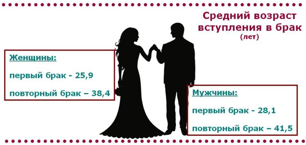 когда женятся